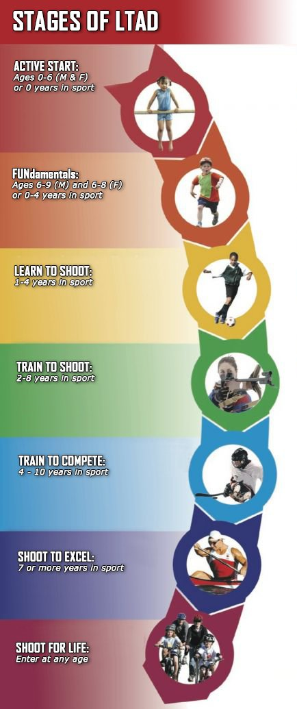 canadian sport for life long term athlete development resource paper